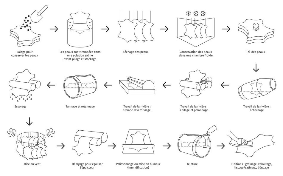 les-etapes-de-la-fabrication du cuir